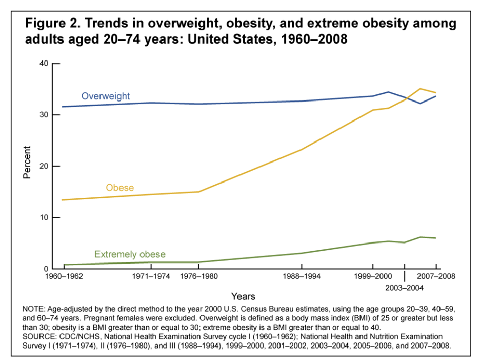 trends in overweight - obesity and extreme obesity of US adults 1969 - 2008