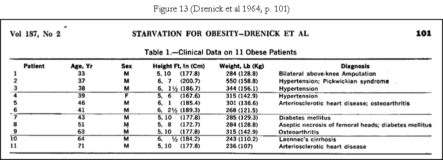 Fig 13 Drenick 1964 p101