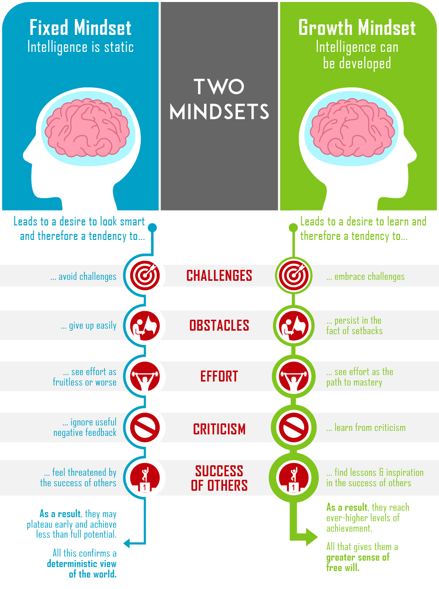 Two-Mindsets-graphic-2018_07-01
